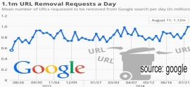 Search engines start estimated removal request followed Spanish Court orders
